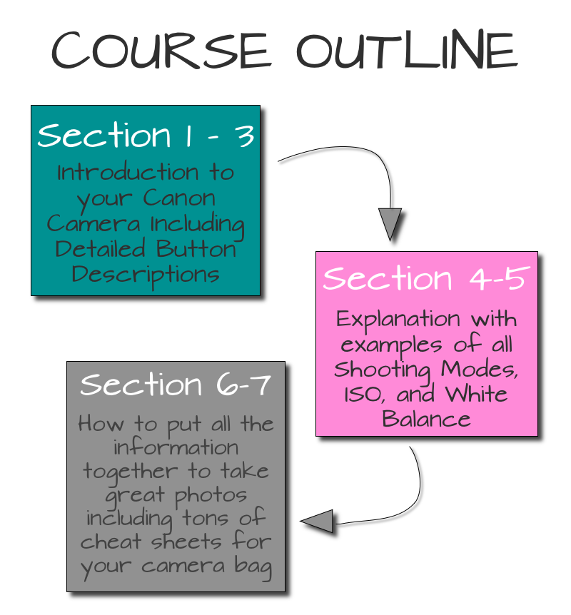 DSLR Beginners Course Outline