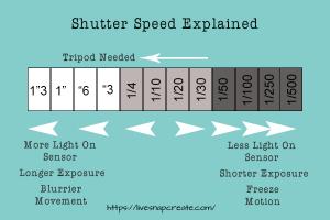 Shutter Speed Explained